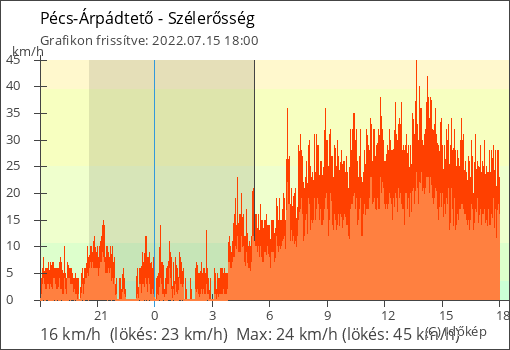 Szélerő Pécs-Árpádtető térségében