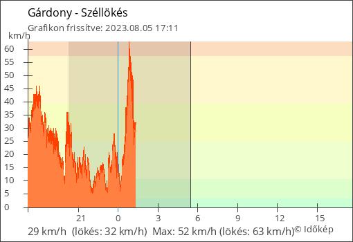Gárdonyi automata szélerősség mérései