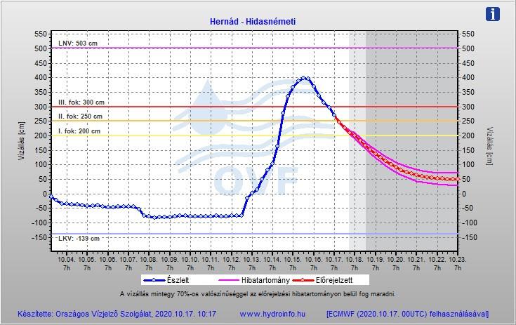 További lezárások a Hernád áradása miatt