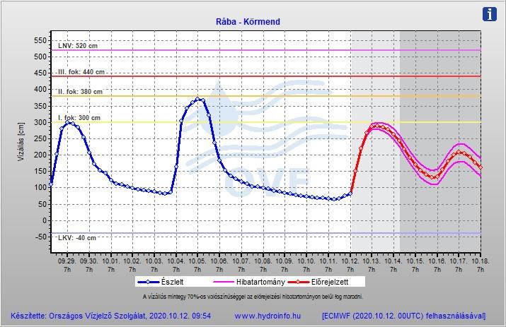 Nagyobb árhullám érkezhet az északi folyókon